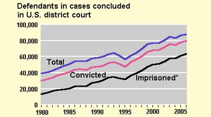 "Graph, ""Sentences for those convicted in federal court,"" BJS"