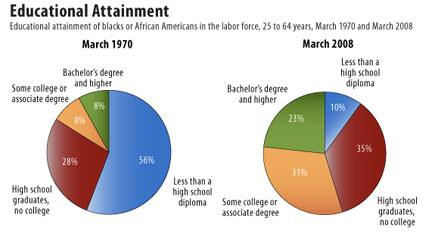 "Charts, ""Educational Attainment,"" Bureau of Labor Statistics"