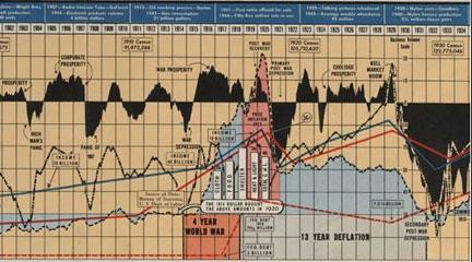 Business Booms and Depressions since 1775